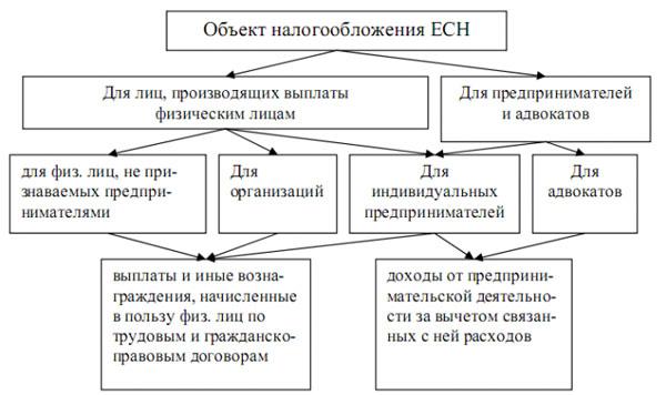 ЕСН. Объекты налогообложения
