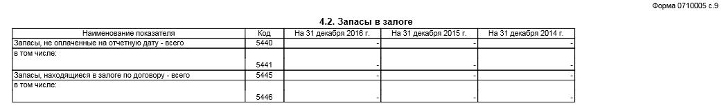 форма 5 бухгалтерской отчетности. Запасы в залоге
