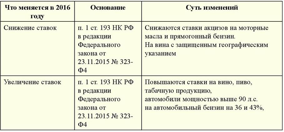 Изменение ставок на акцизы в 2016 г.