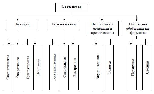 виды и классификация бух отчетности