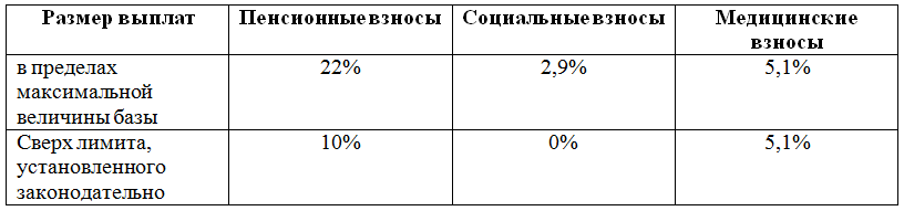 Ставка ЕСН 2017 таблица