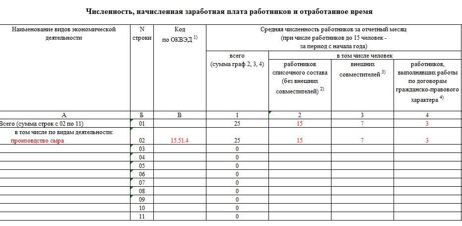Среднесписочная численность (таблица)