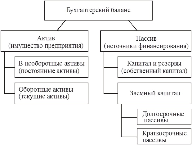 Введение, Сравнительный аналитический баланс - Анализ финансового состояния предприятия