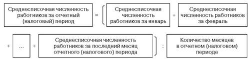 Формула расчета среднесписочной численности работников