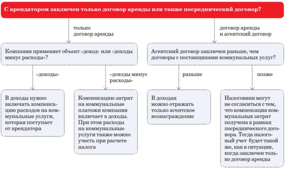 налоговый учет по договору аренды с физ.лицом