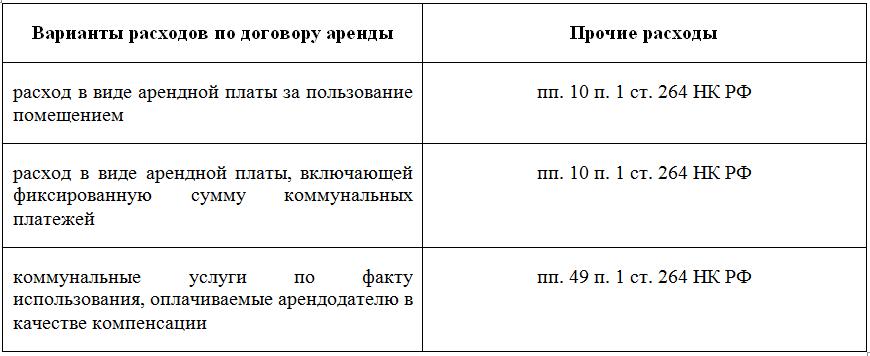 Аренда офиса в декларации о прибыли авито анапа коммерческая недвижимость