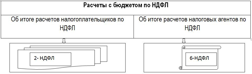 отчетность по НДФЛ