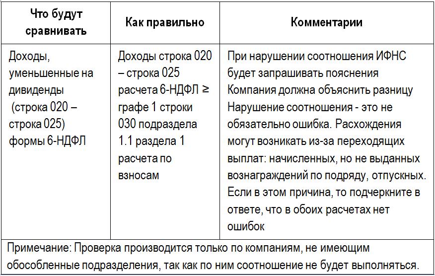 Контрольное соотношение 6-НДФЛ и Расчета по взносам