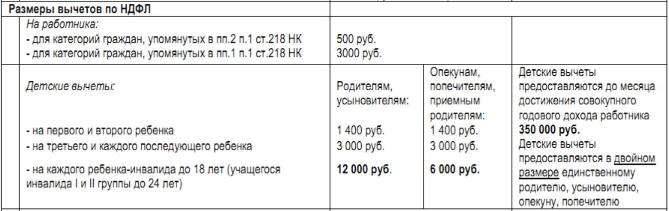 размеры вычетов по НДФЛ