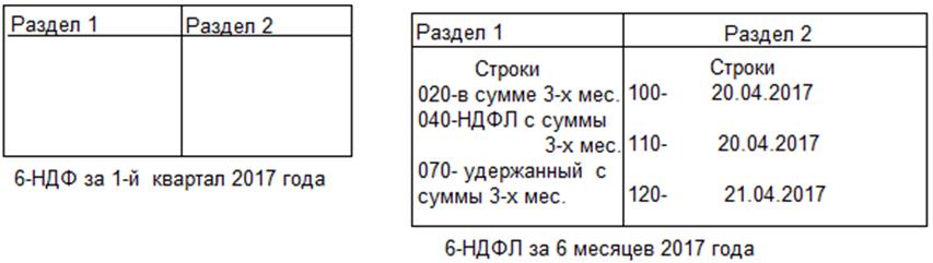 отражение выплат за аренду в 6-НДФЛ за 1 и 2 квартал