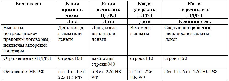 Срок перечисления НДФЛ по договорам аренды