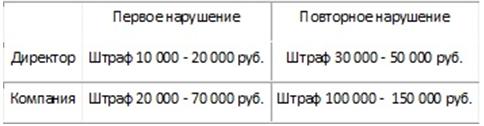 штрафы за статистическую отчетность