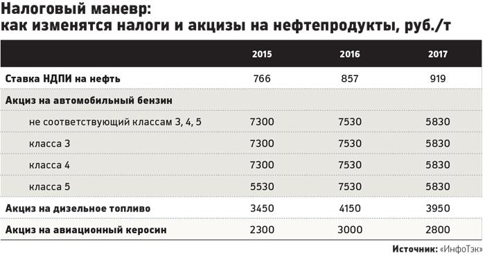 повышение акцизов на бензин в 2017 году
