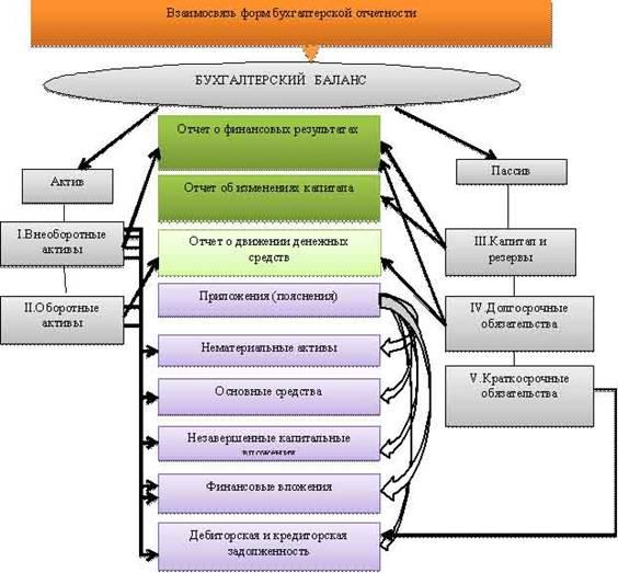 взаимосвязь форм годовой бухгалтерской отчетности