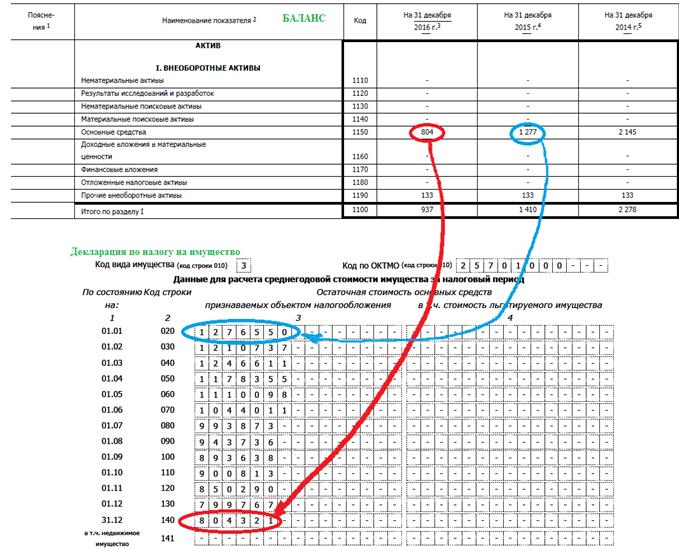 взаимосвязь между статьями баланса и декларацией по налогу на имущество