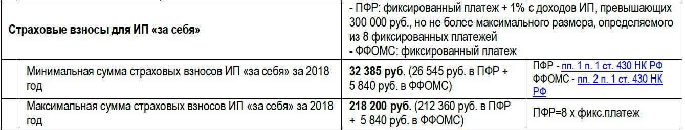 страховые взносы ИП за себя 2018